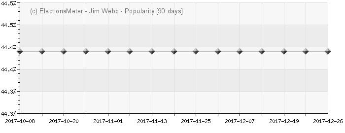 Jim Webb - Popularity Map