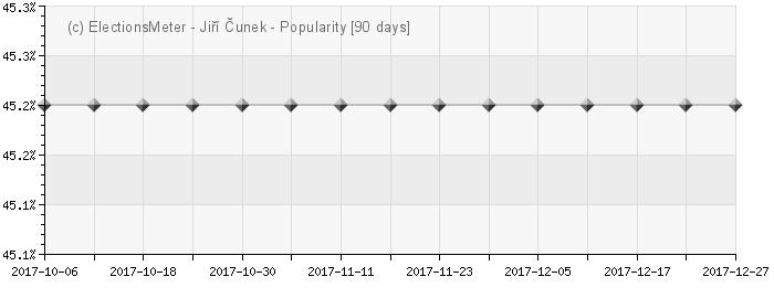 Graph online : Jiří Čunek
