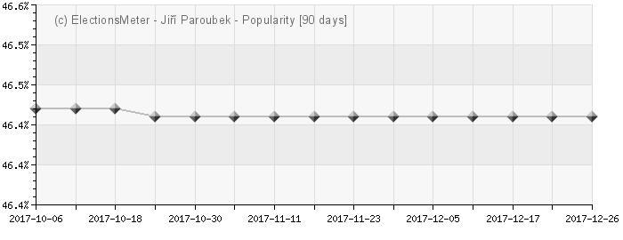 Graph online : Jiří Paroubek