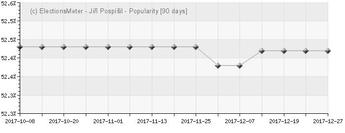Graph online : Jiří Pospíšil