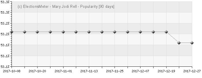 Graph online : Jodi Rell