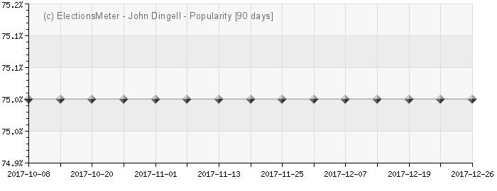 Graph online : John Dingell