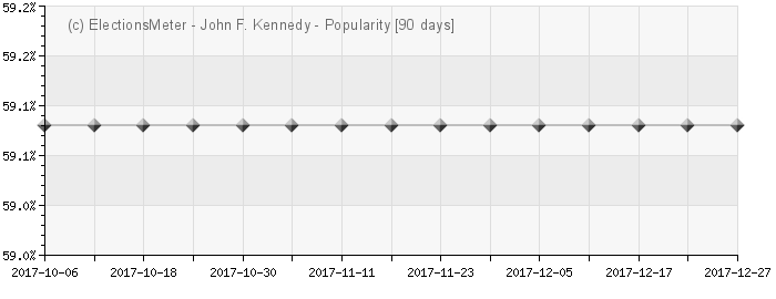 John F. Kennedy - Popularity Map