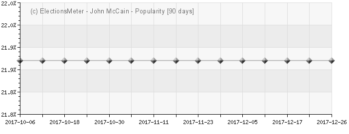 John McCain - Popularity Map