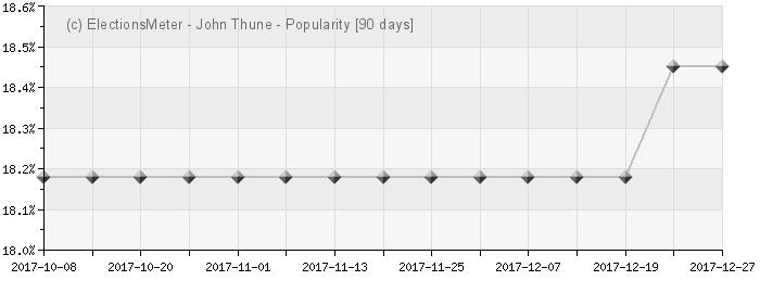 Graph online : John Thune