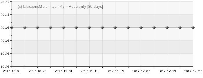 Graph online : Jon Kyl