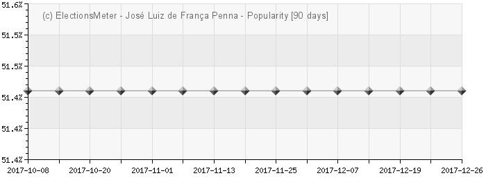 Gráfico on-line : José Luiz de França Penna