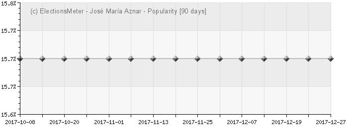 José María Alfredo Aznar - Popularity Map