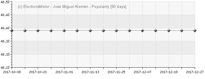 Graph online : Jos Miguel Alemn