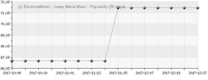 Gráfico en línea : Josep Maria Mauri