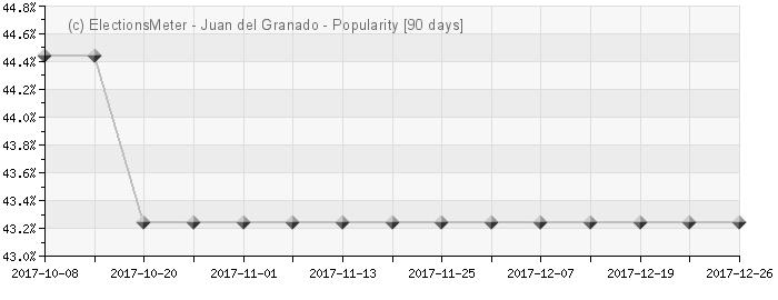 Graph online : Juan del Granado