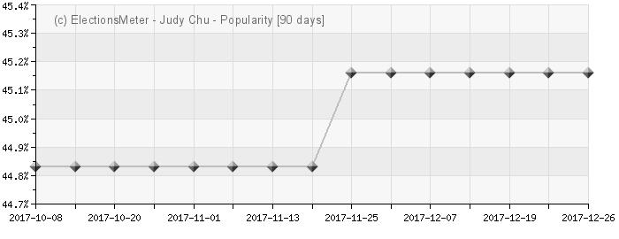 Graph online : Judy Chu