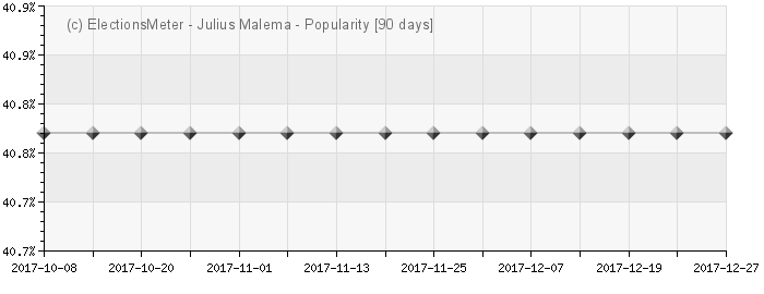 Graph online : Julius Malema