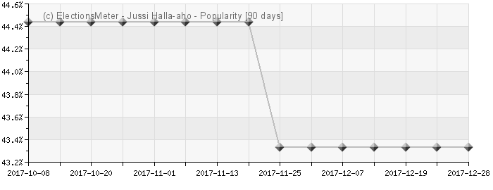 Graph online : Jussi Halla-aho