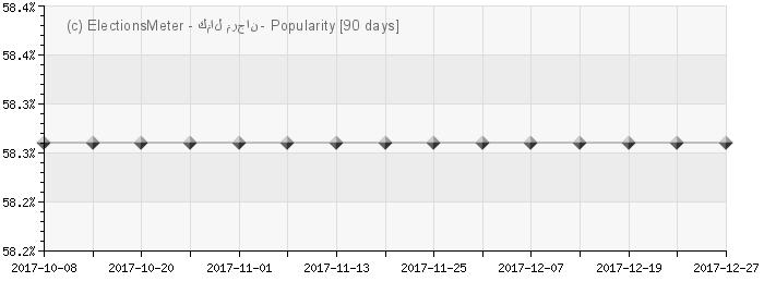 Graph online : Kamel Morjane