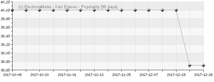 Karl Erjavec - Popularity Map