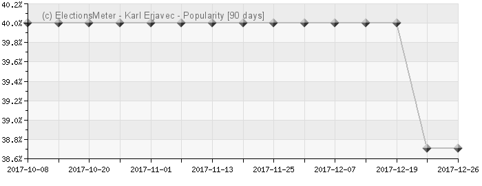 Graph online : Karl Erjavec