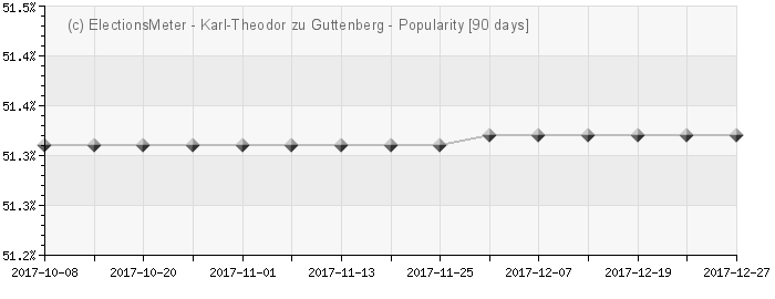 Graph online : Karl-Theodor zu Guttenberg