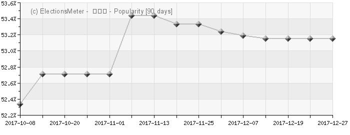 Graph online : Kim Hwang-sik (김황식)