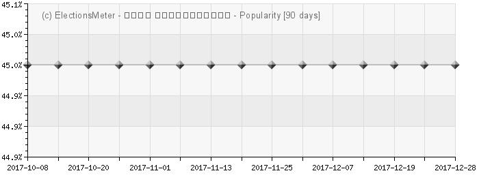 Graph online : Koba Davitashvili