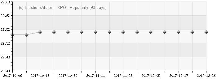 Graph online : Kommunistische Partei Österreichs