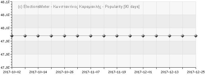 Graph online : Konstantinos G. Karamanlis