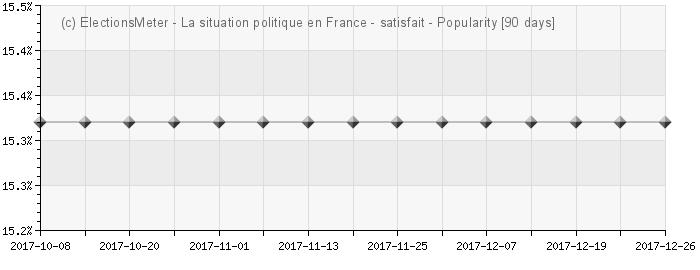 Graph online : La situation politique en France