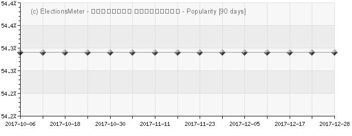 Graph online : Lado Gurgenidze