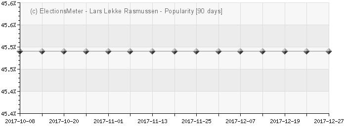Graph online : Lars Løkke Rasmussen