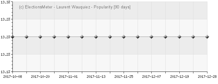 Laurent Wauquiez - Popularity Map