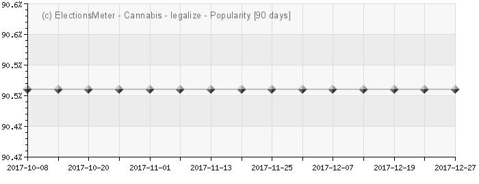 Gráfico en línea : Legalize Cannabis