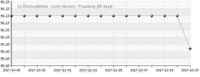 Graph online : Lenín Moreno
