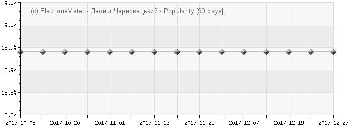 График онлайн : Leonid Chernovetskyi