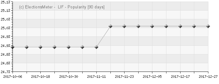 Graph online : Liberales Forum