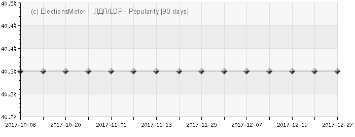 Graph online : Liberalno-demokratska partija (LDP)