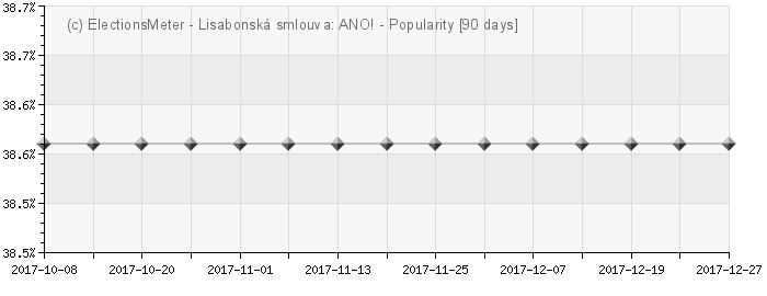 Graph online : Lisabonsk smlouva