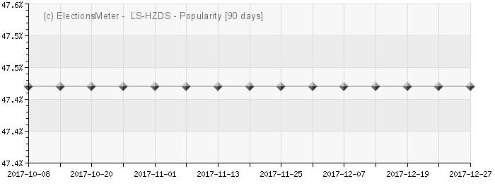 Ľudová strana - HZDS - Popularity Map