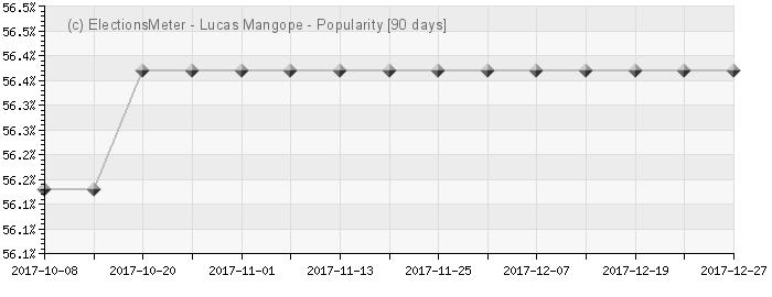 Graph online : Lucas Mangope