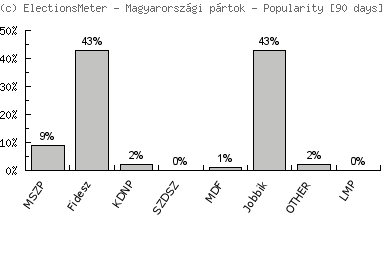 Magyarországi pártok - Popularity Map