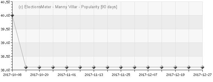 Graph online : Manny Villar