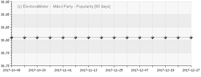 Graph online : Māori Party