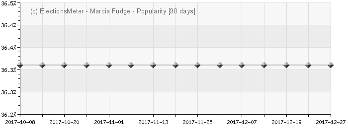 Graph online : Marcia Fudge