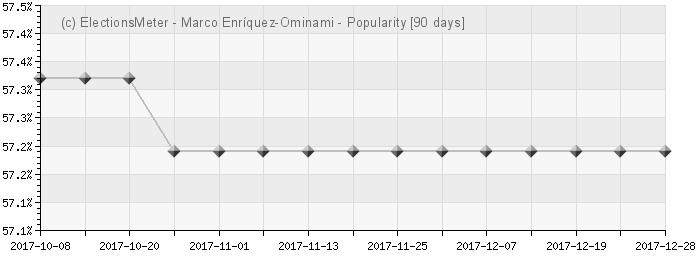 Graph online : Marco Enríquez-Ominami