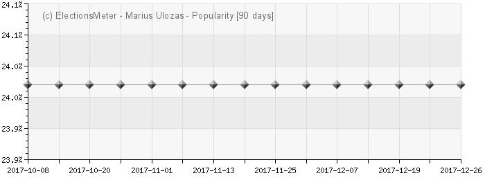 Graph online : Marius Ulozas