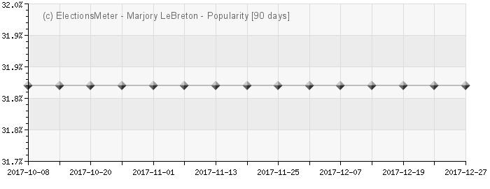 Graph online : Marjory LeBreton