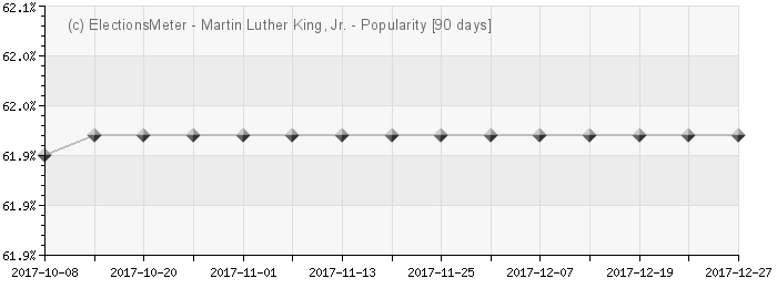Martin Luther King, Jr. - Popularity Map