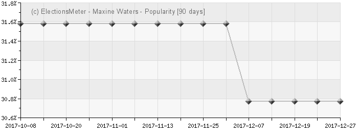 Graph online : Maxine Waters