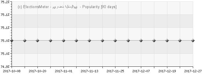 Graph online : Mervat Tallawy