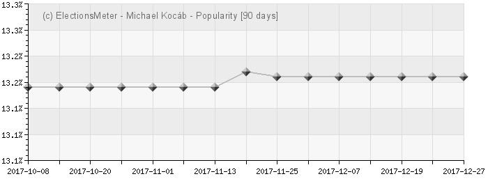 Graph online : Michael Kocáb