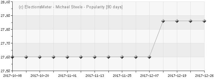 Graph online : Michael Steele